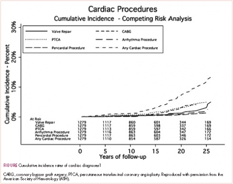 Figure cumulative incidence and competing risk analysis of cardiac procedures
