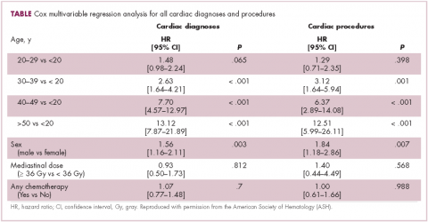 Table Cox multivariable regression analysis for all cardiac diagnoses and procedures