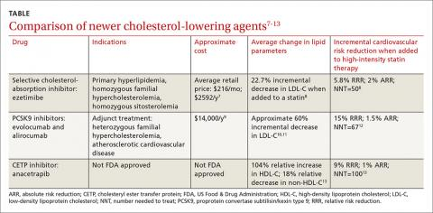 Comparison of newer cholesterol-lowering agents