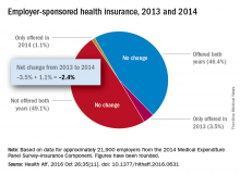 Employer-sponsored health insurance, 2013 and 2014