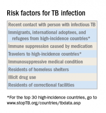 Risk factors for TB infection