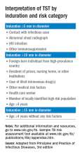 Interpretation of TST by induration and risk category