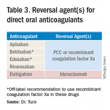 Table 3. Reversal agent(s) for direct oral anticoagulants