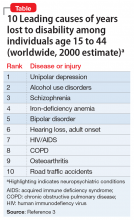 10 Leading causes of years lost to disability among individuals age 15 to 44 (worldwide, 2000 estimate)