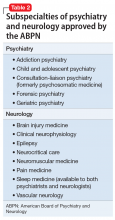 Subspecialties of psychiatry and neurology approved by the ABPN