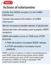 Actions of esketamine