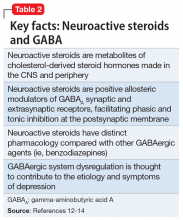 Key facts: Neuroactive steroids and GABA