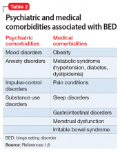 Psychiatric and medical comorbidities associated with BED