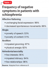 Frequency of negative symptoms in patients with schizophrenia