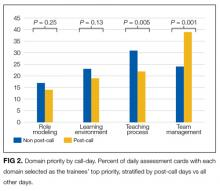 Domain priority by call-day. Percent of daily assessment cards with each domain selected as the trainees' top priority, stratified by post-call days vs all other days.