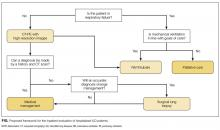 Proposed framework for the inpatient evaluation of hospitalized ILD patients.