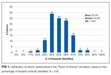 """Distribution of interns' performance in the """"Room of Horrors"""" simulation, based on the percentage of hazards correctly identified. N = 125."""