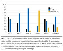 The number of ICD deactivations respondents were directly involved in, stratified by training level.