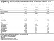 Baseline Characteristics of Entire Cohort, and According to Readmission or Death Within 30 Days After Discharge From Index Admission