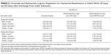 Univariate and Multivariate Logistic Regression for Unplanned Readmission or Death Within 30 Days and 90 Days After Discharge From Index Admission