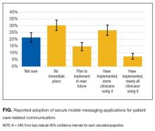Reported adoption of secure mobile messaging applications for patient care-related communication.