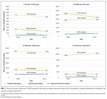 Trends in the rate of adults (per 100,000 population) with treat-and-release observation stays and ED visits relative to inpatient admissions for ambulatory care sensitive conditions, 2009–2013.