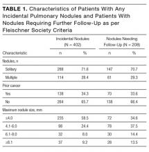 Characteristics of Patients With Any Incidental Pulmonary Nodules and Patients With Nodules Requiring Further Follow-Up as per Fleischner Society Criteria