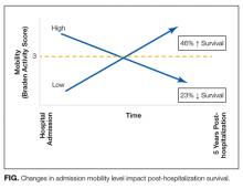 Changes in admission mobility level impact post-hospitalization survival.