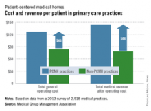 [DW] Cost and revenue per patient in primary care practices