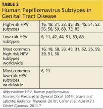 high risk human papillomavirus