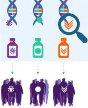 Graphic depicting how NCI-MATCH trial works