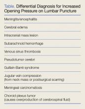 Differential diagnosis for increased opening pressure on lumbar puncture