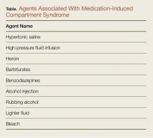 Agents associated with medication-induced compartment syndrome