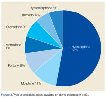 Type of prescribed opioid available on day of overdose