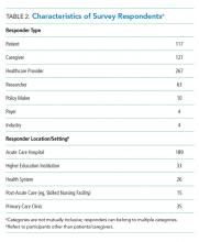 Characteristics of Survey Respondents