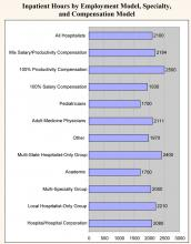 Inpatient Hours by Employment Model, Specialty, and Compensation Model