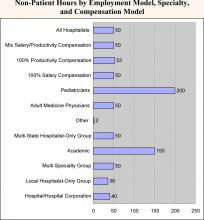 Non-Patient Hours by Employment Model, Specialty, and Compensation Model