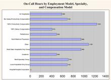 On-Call Hours by Employment Model, Specialty, and Compensation Model