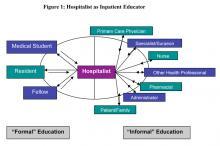 Figure 1: Hospitalist as Inpatient Educator