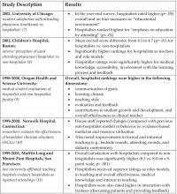 Table 1:  Results of Research on Hospitalists as Educators