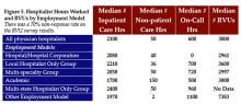 Figure 5. Hospitalist Hours Worked and RVUs by Employment Model There was a 70% non-response rate on the RVU survey results.