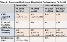 Table 2. Covenant Healthcare Hospital Performance FY 04-05