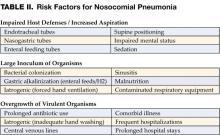 TABLE II. Risk Factors for Nosocomial Pneumonia
