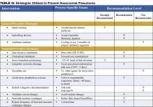 TABLE IV. Strategies Utilized to Prevent Nosocomial Pneumonia