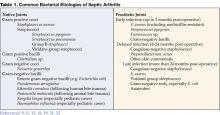 Table 1. Common Bacterial Etiologies of Septic Arthritis
