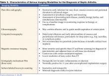 Table 3. Characteristics of Various Imaging Modalities for the Diagnosis of Septic Arthritis.