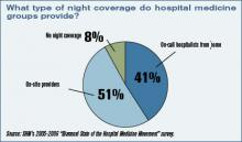 HOSPITAL MEDICINE FAST FACTS