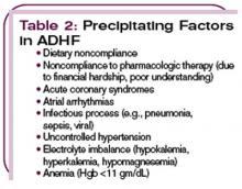 Table 2: Precipitating Factors in ADHF