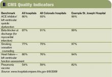 CMS Quality Indicators