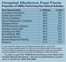 Hospital Medicine Fast Facts