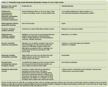 Table 2. Potentially Inappropriate Medication/Medication Classes for Use in Older Adults