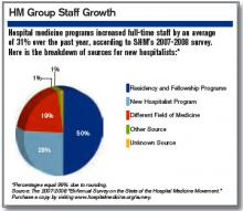 HM Group Staff Growth
