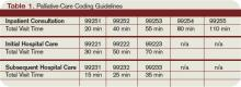 Table 1. Pallaitive-Care Coding Guidelines