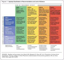 Figure 1. Applying Classification of Recommendations and Level of Evidence