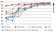 Figure 1. HCAHPS Percentile Trends